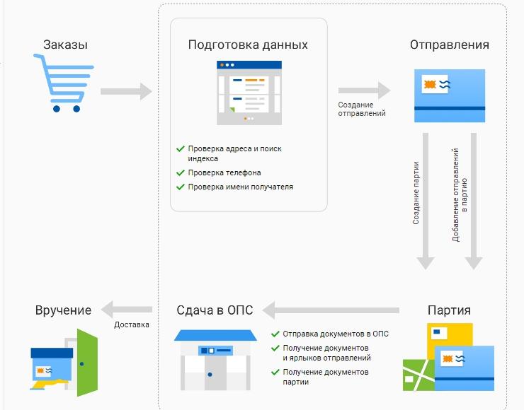 Интеграция с Почта России Отправка